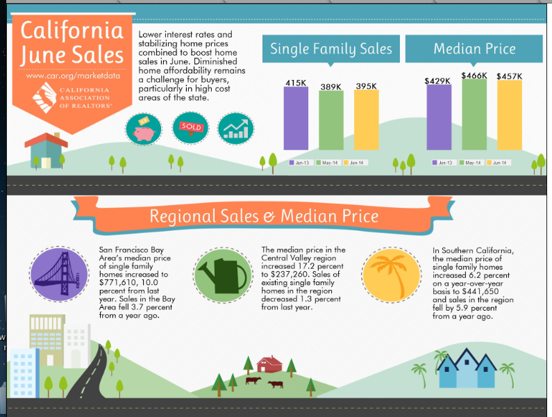 Glendora and Southern California June 2014 Housing Market/ Prices